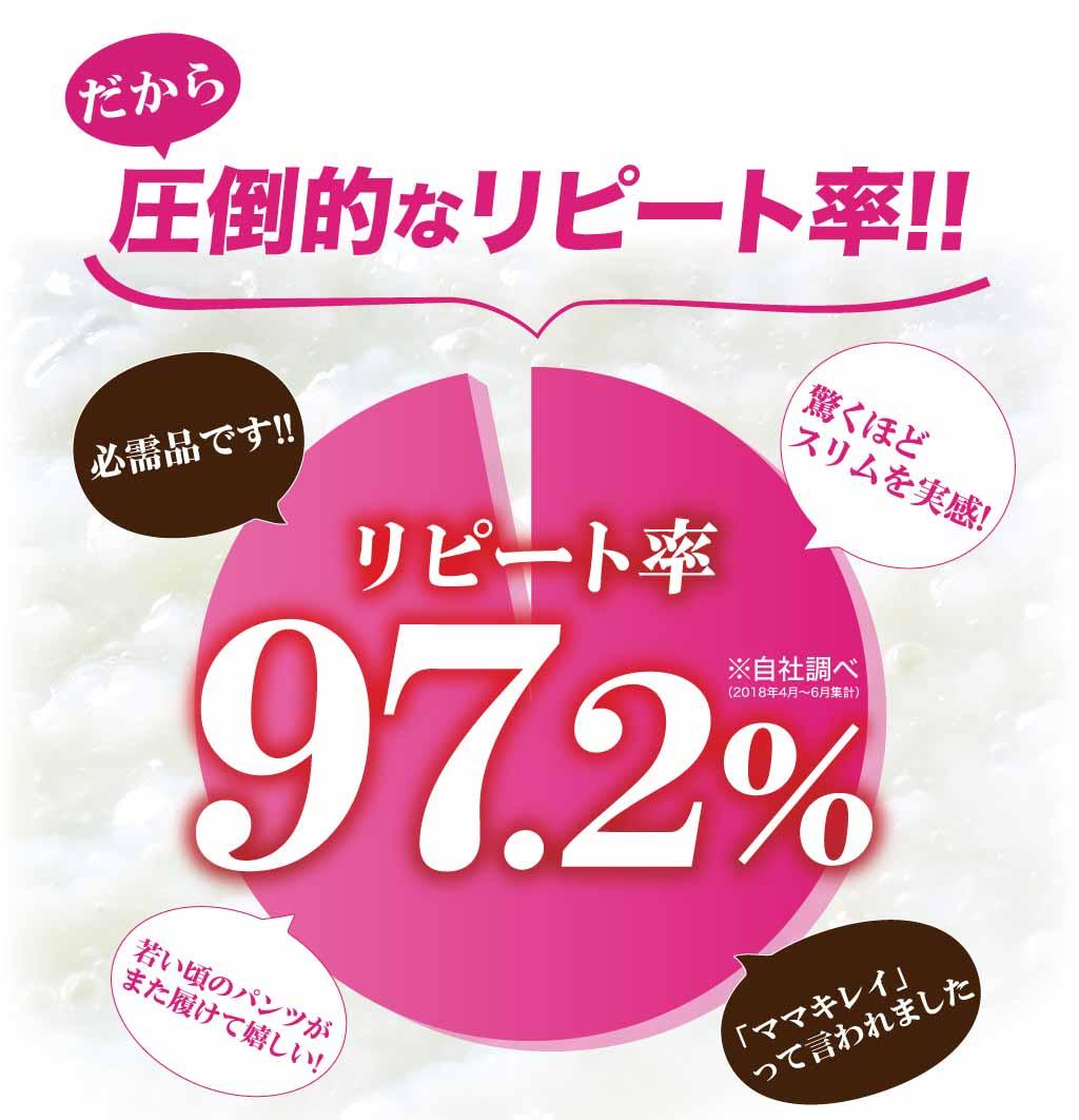だから、圧倒的なリピート率!!97.2%